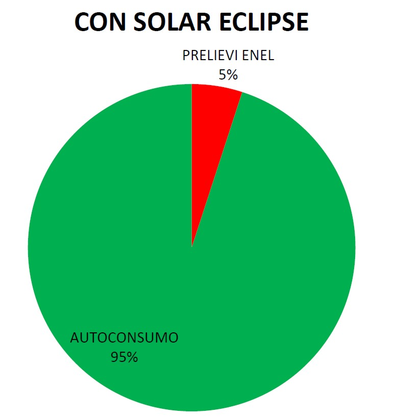 Autoconsumo impianto fotovoltaico con Solar Eclipse