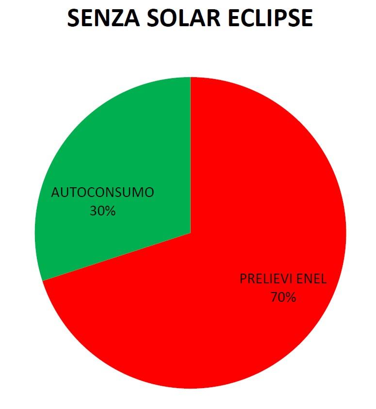 Autoconsumo impianto fotovoltaico senza Solar Eclipse